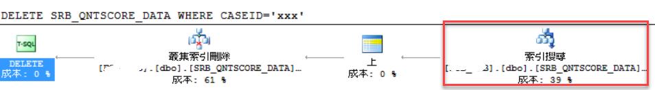 建立過index的執行計畫